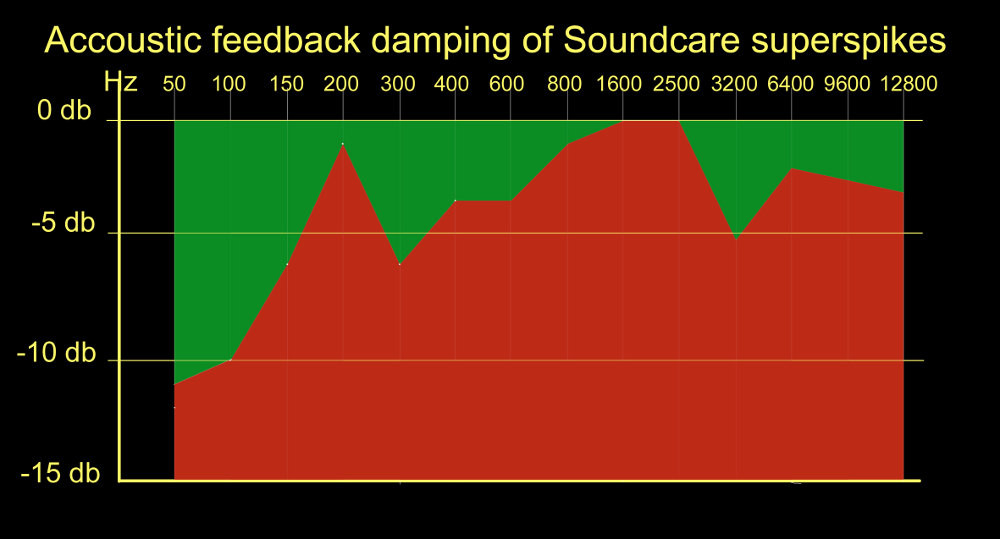 Soundcare SuperSpikes curve